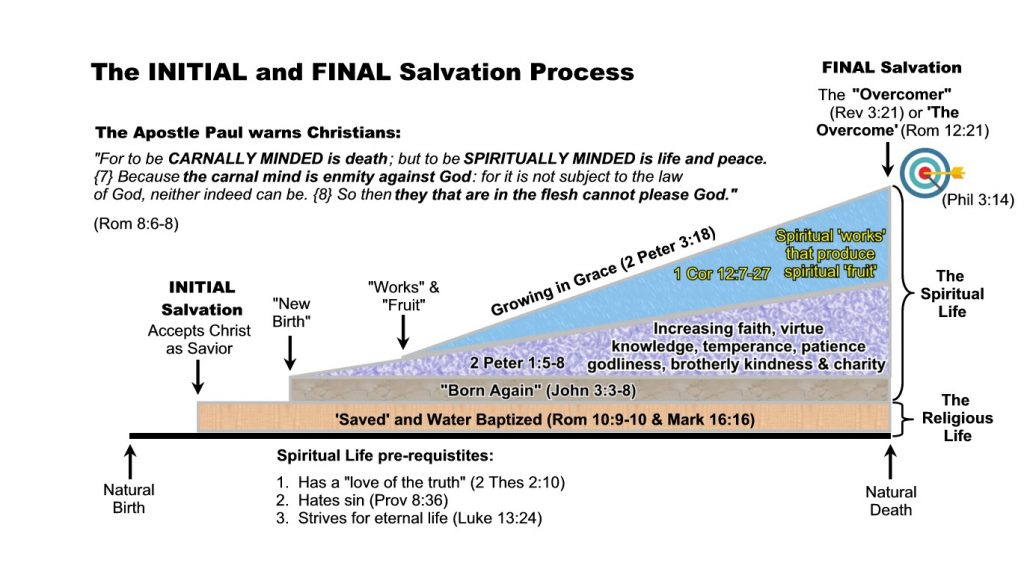 Initial and Final Salvation