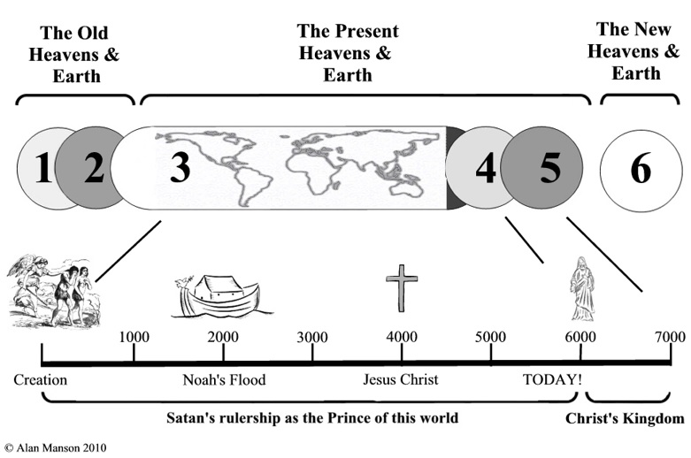 This image portrays the periods in which the Original, Present and New Heavens and Earth occur in time.