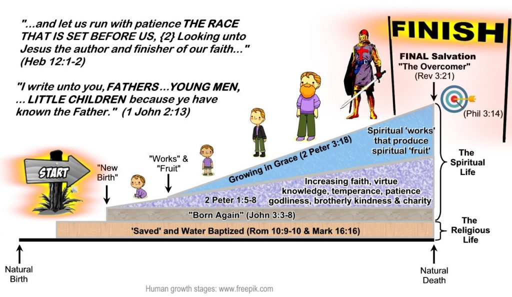 This image illustrates the stages of spiritual maturity gained while participating in the 'Race' to achieving Final Salvation.
